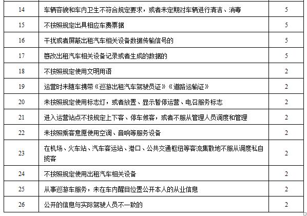 广州出租车、网约车拟实行记分管理,重者可停运 新鲜资讯 第2张