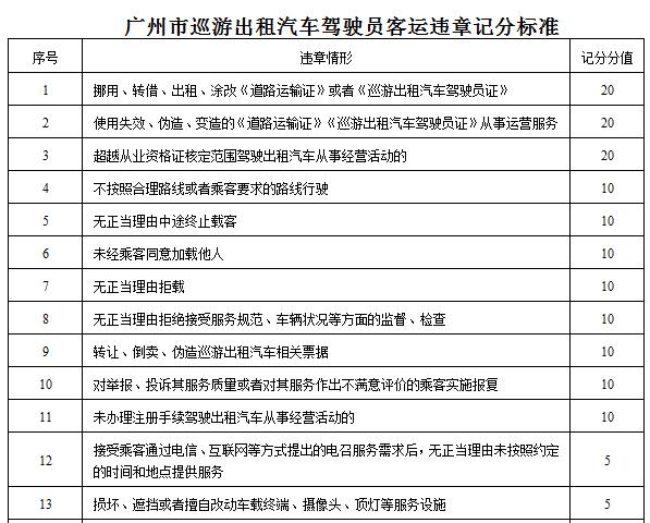 广州出租车、网约车拟实行记分管理,重者可停运 新鲜资讯 第1张