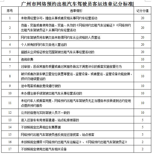 广州出租车、网约车拟实行记分管理,重者可停运 新鲜资讯 第3张