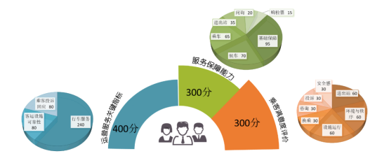 广州地铁服务质量前三甲出炉:7号线、APM线、6号线,你坐过吗?