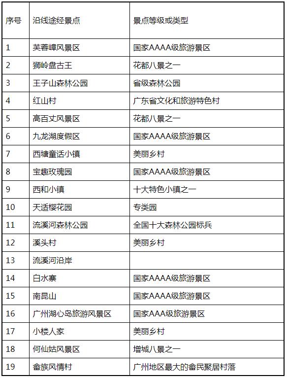 廣州將打造北部旅游公路 串聯沿途19個景區