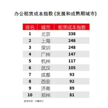 中国各级城市办公楼市场发展差异大 70%内地城市仍处起步期